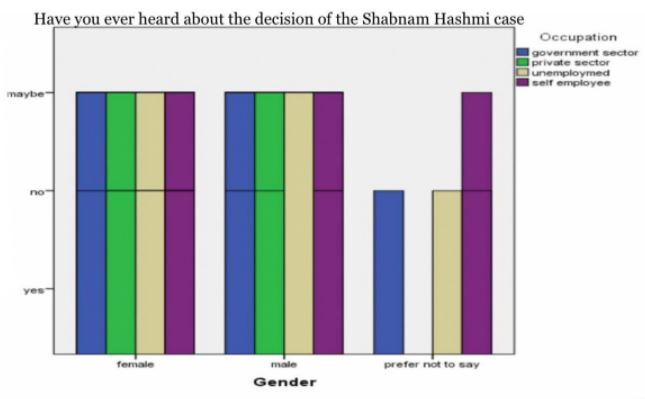 Have You Ever Heard About The Decision Of The Shabnam Hashmi Case
